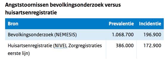 Statistiek%20angst-huisartsen.png