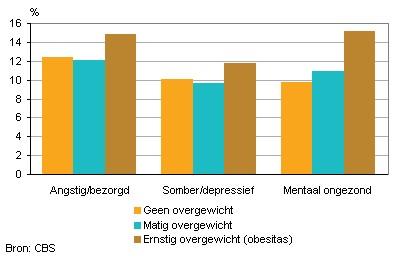 statistiek%20overgewicht%20-%20mentale%20gezondheid.jpg